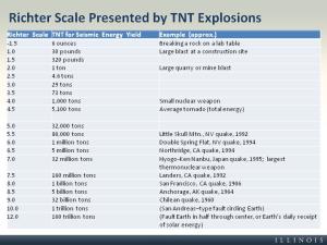 Équivalence TNT Richter